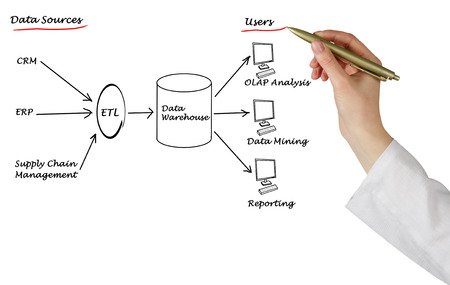 etl: Diagram of Data warehouse