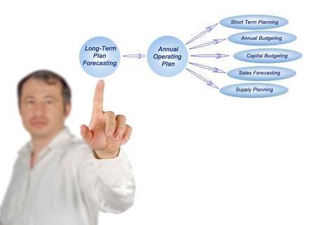 Long-Term Plan Stock Photo
