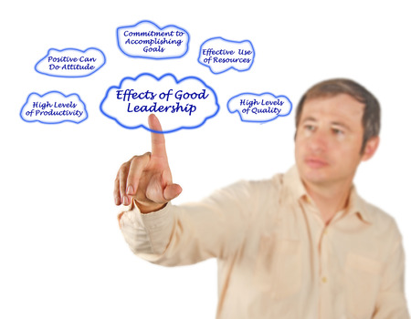 mutually: Effects of Good Leadership