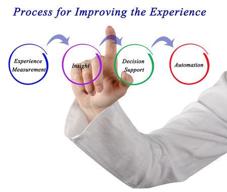 improving: Process for Improving the Experience