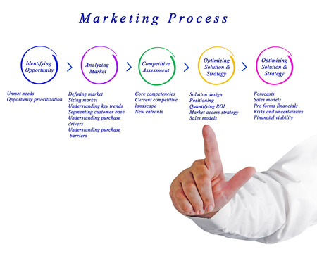 entrants: Diagram of Marketing Process Stock Photo