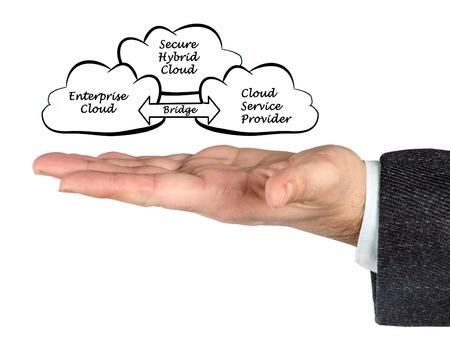 hybrid: Diagram of Secure Hybrid Cloud