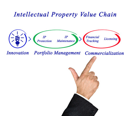 property: Intellectual Property Value Chain Stock Photo