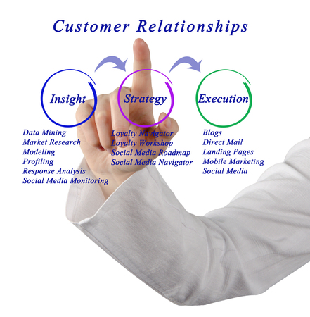 cause marketing: Diagram of Customer Relationships Stock Photo