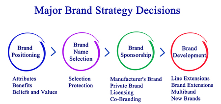 strategy decisions: Major Brand Strategy Decisions