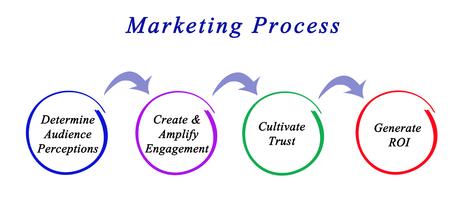 marketing concept: Diagram of marketing process