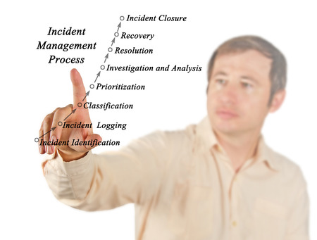 prioritization: diagram of Incident Management Process
