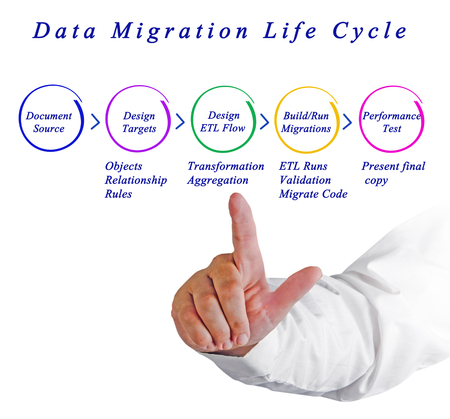 etl: Data Migration Life Cycle