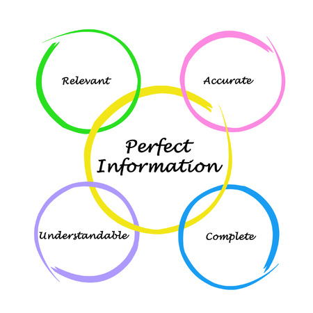 relevance: Diagram of Perfect Information Stock Photo