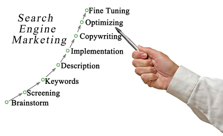 optimizing: Diagram of search engine marketing