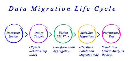 Data Migration Life Cycle