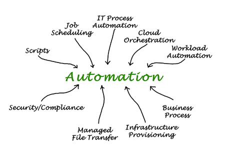 orchestration: Diagram of Automation