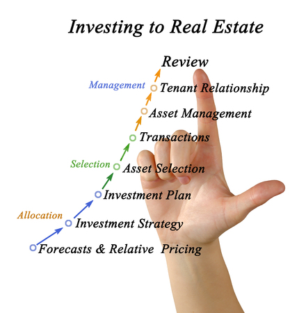 investing: Investing to real estate Stock Photo