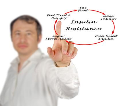 resistance: Insulin Resistance Stock Photo