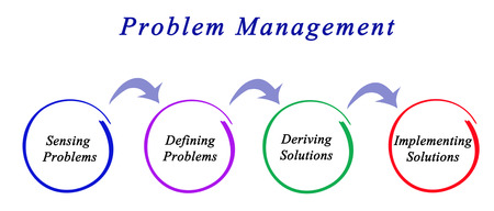 problem: Diagram of Problem Management Stock Photo