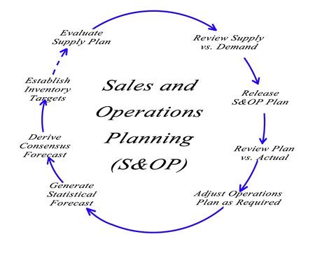 販売および運用計画