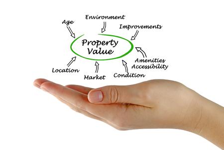 property: Property value