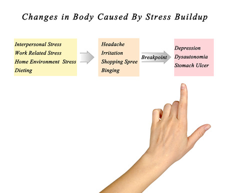 responce: Changes in Body Caused By Stress Buildup Stock Photo