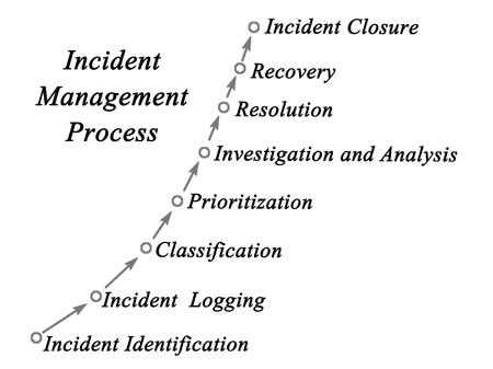 incident: diagram of Incident Management Process