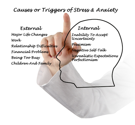 triggers: Causes & Triggers of Stress & Anxiety Stock Photo