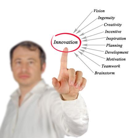 innovator: Diagram of innovation