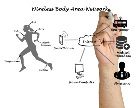 wireless network: Diagram of telemedicine