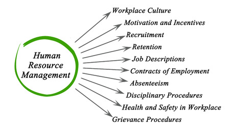 resource: Diagram of Human Resource Management