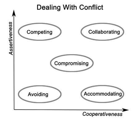 accommodating: How to Deal With Conflict