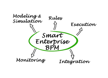 simulations: diagram of Smart Enterprise BPM