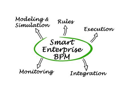 bpm: diagram of Smart Enterprise BPM