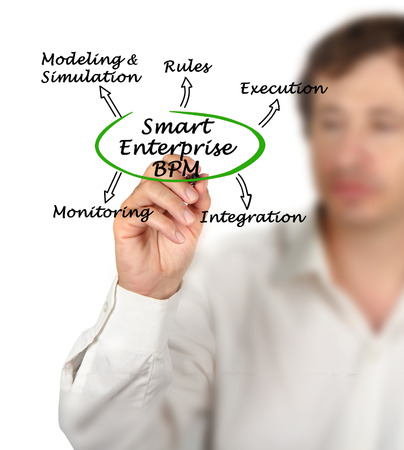 bpm: Smart Enterprise BPM