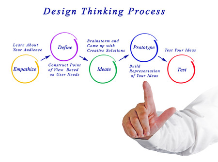 Diagram of  Design Thinking Process