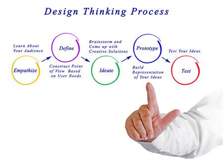 Diagrama del proceso de pensamiento de diseño