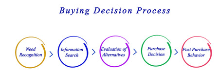 buying: Diagram of buying decision process Stock Photo