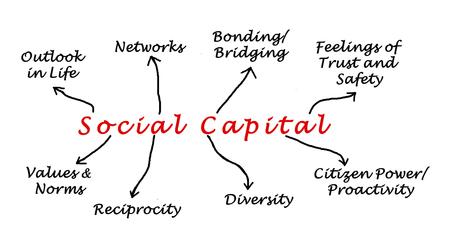 bridging: Diagram of Social Capital Stock Photo