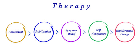stabilization: Therapy