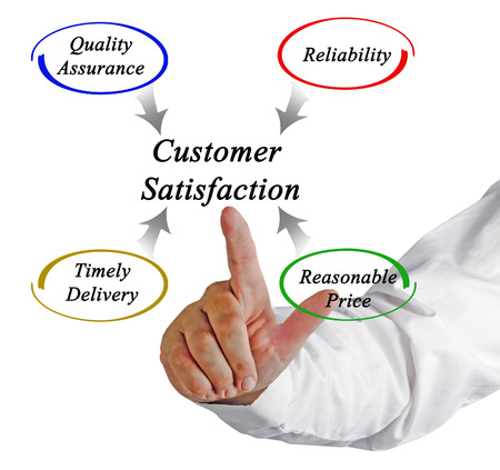 timely: diagram of customer satisfaction