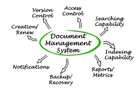 indexing: Diagram of Document Management System