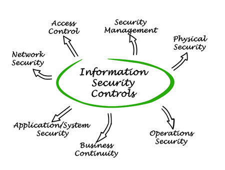 systems operations: Diagram of Information Security Controls Stock Photo
