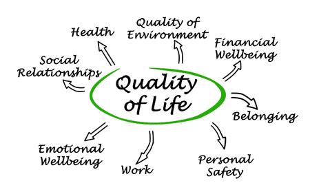Schematische Darstellung der Lebensqualität