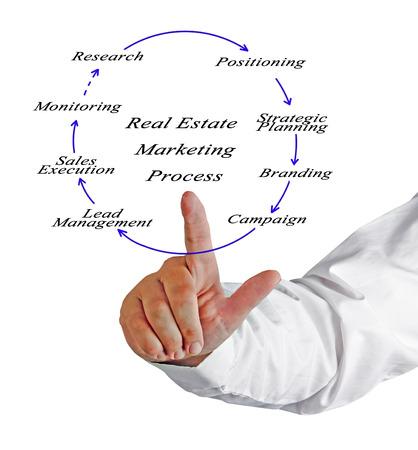 real estate: Real Estate Marketing Process