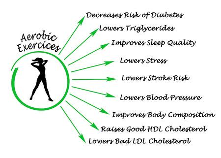 aerobic: Benefits of Aerobic Exercises