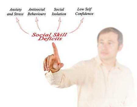 skill: Social Skill Deficits