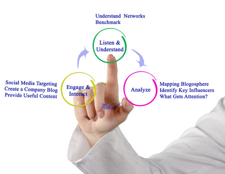 blogosphere: Diagram of network analysis