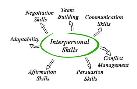 interpersonal: Diagram of Interpersonal Skills