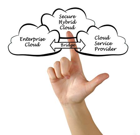 secure: Secure Hybrid Cloud