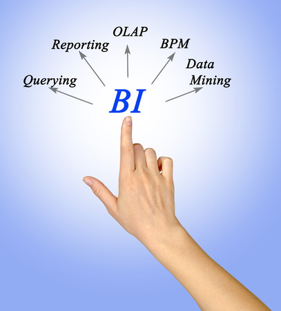 querying: Diagram of Business Intelligence