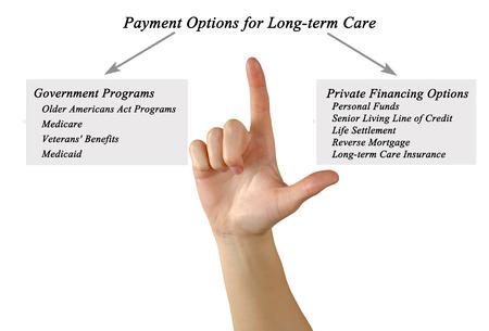 pflegeversicherung: Zahlungsm�glichkeiten f�r Langzeitpflege