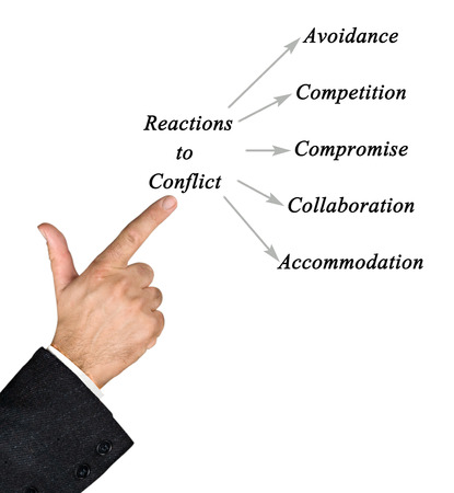 avoidance: Common Reactions to Conflict