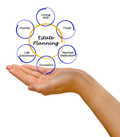 estate planning: Diagram of Estate Planning